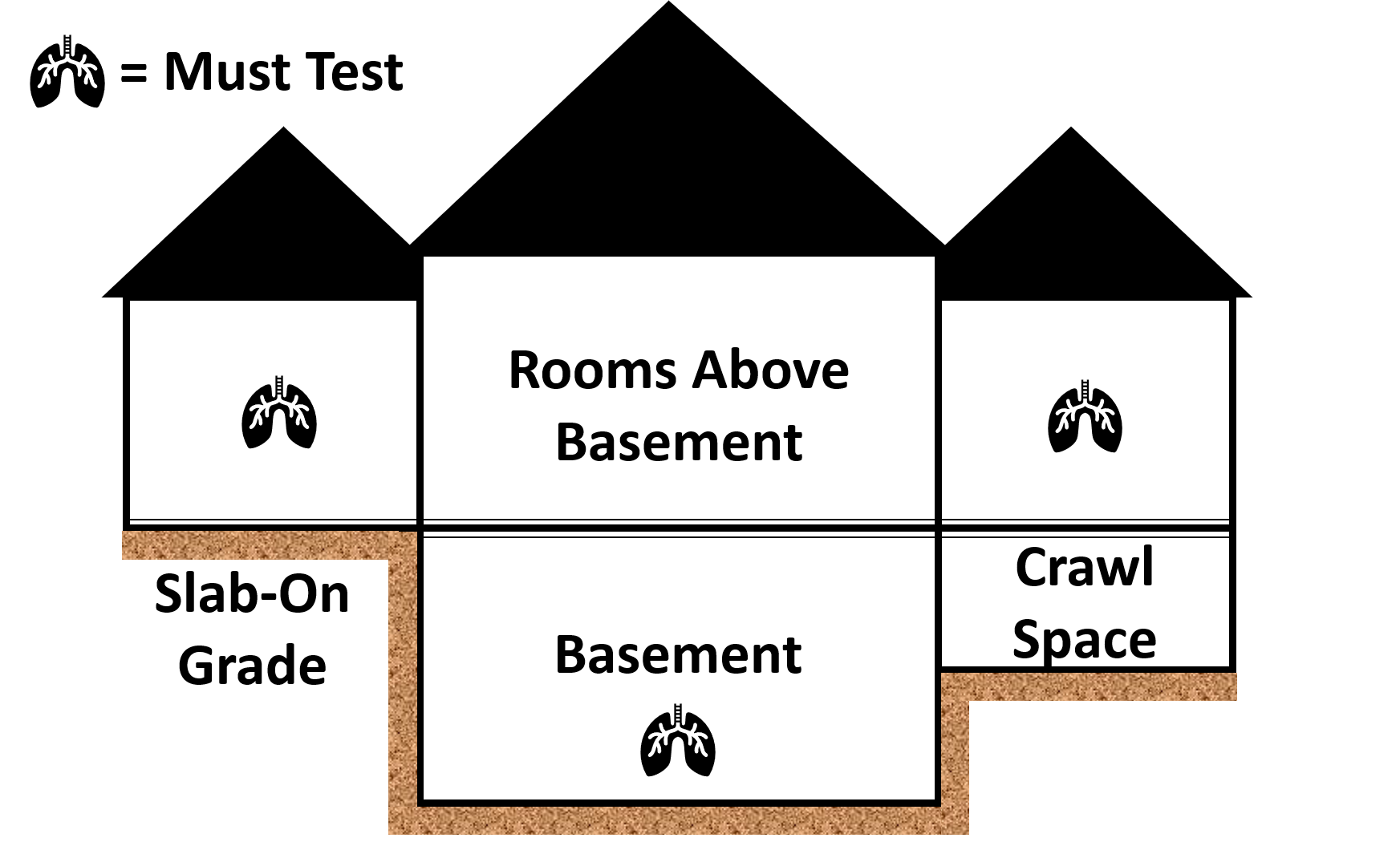 Image showing which areas of a home should be tested for radon