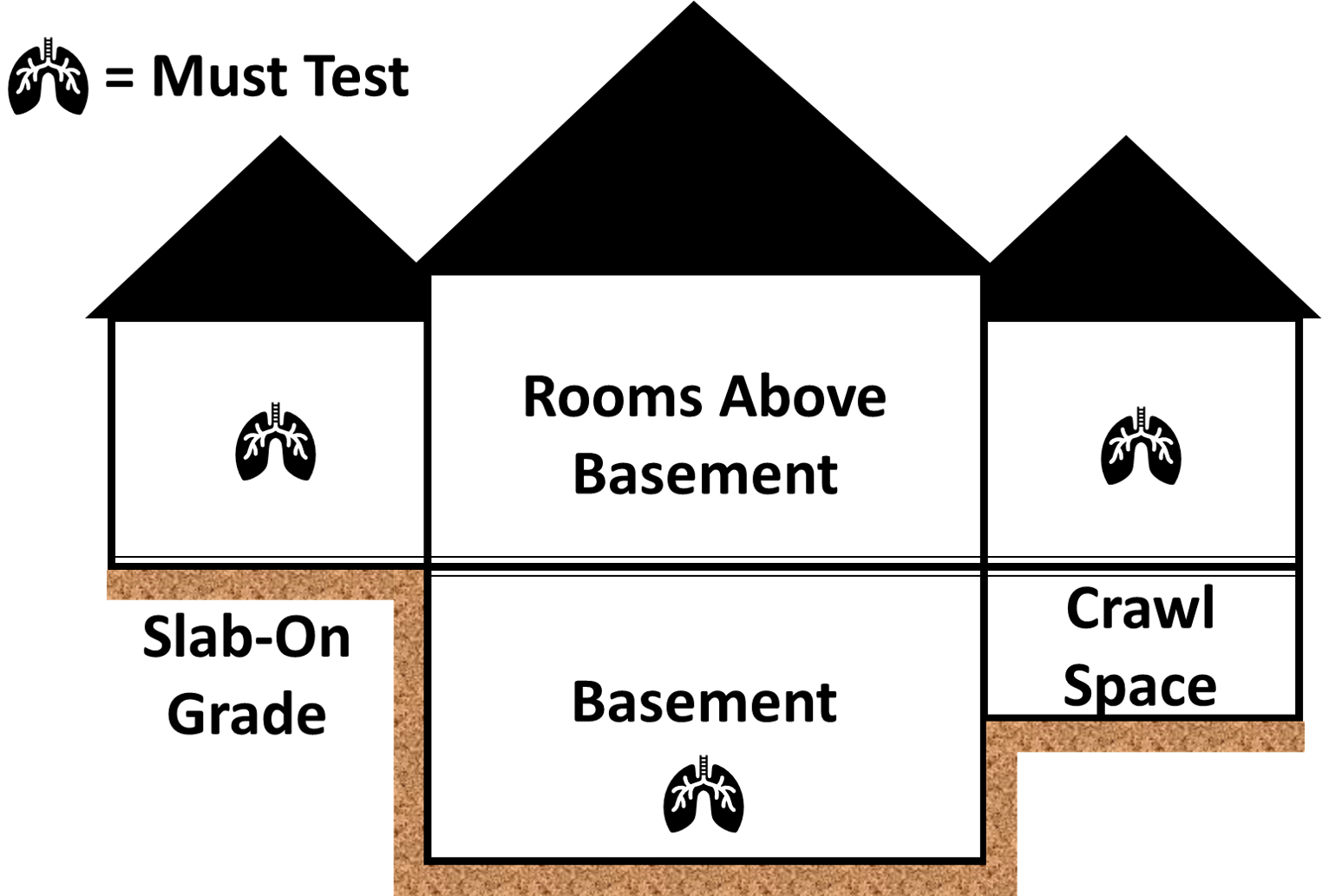 Image showing that a radon test should be placed in the basement, in a room that is a slab on grade, and in a room above a crawl space.